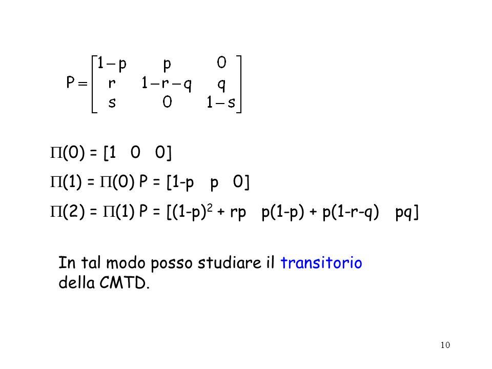 (0) = [1 0 0] (1) = (0) P = [1-p p 0] (2) = (1) P = [(1-p)2 + rp p(1-p) + p(1-r-q) pq]